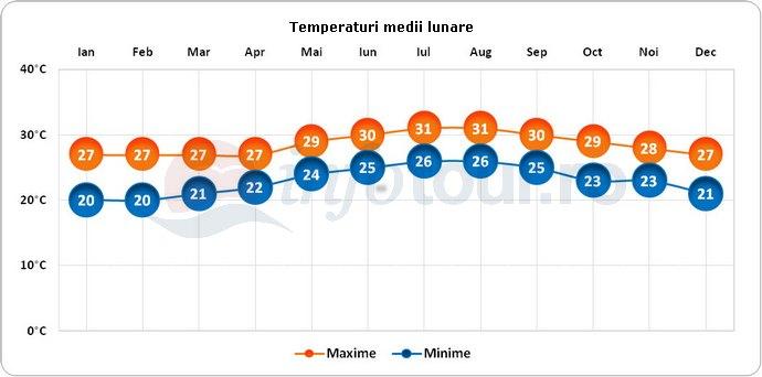 Temperaturi medii lunare in Guardalavaca, Cuba