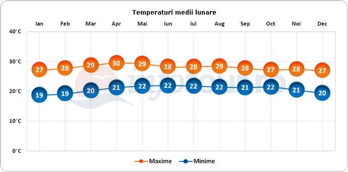 Temperaturi medii lunare in Guatemala