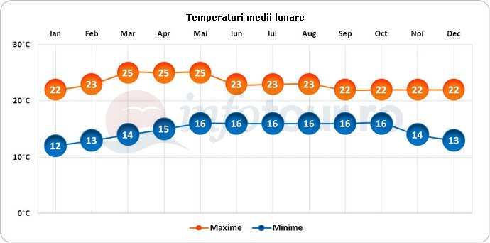 Temperaturi medii lunare in Guatemala City, Guatemala