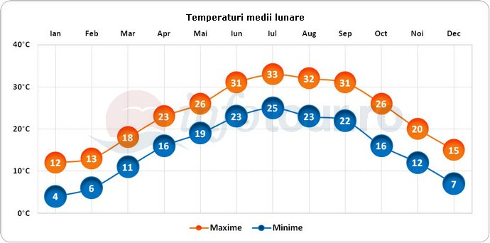 Temperaturi medii lunare in Guilin, China