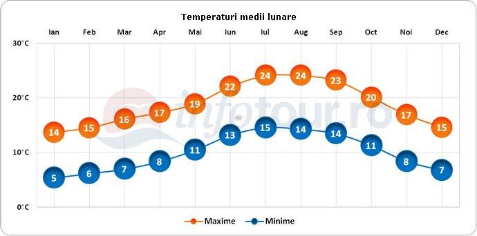 Temperaturi medii lunare in Guimaraes, Portugalia