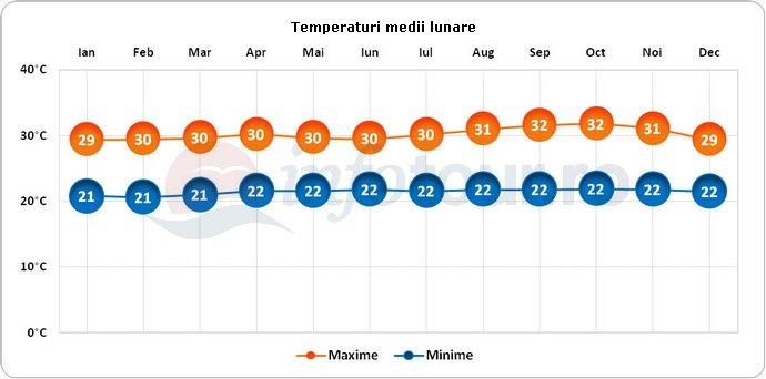 Temperaturi medii lunare in Guyana