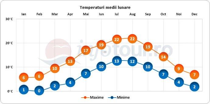 Temperaturi medii lunare in Haga, Olanda