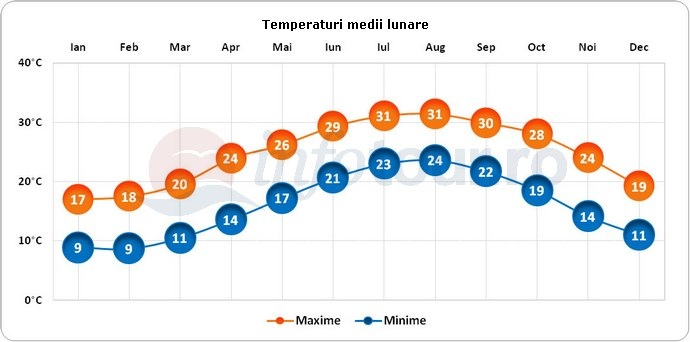 Temperaturi medii lunare in Haifa, Israel