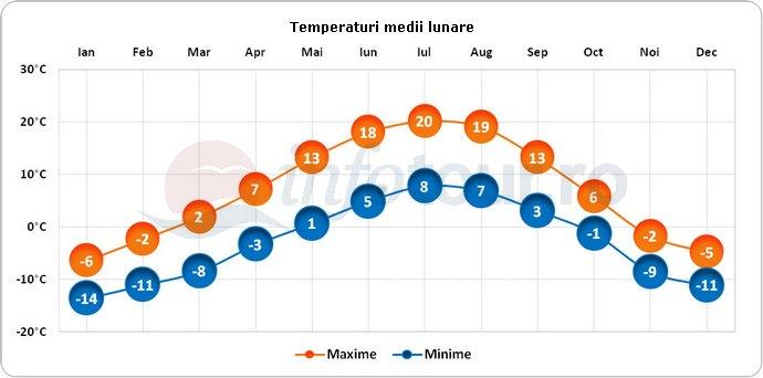 Temperaturi medii lunare in Haines, America