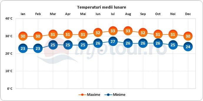Temperaturi medii lunare in Haiti