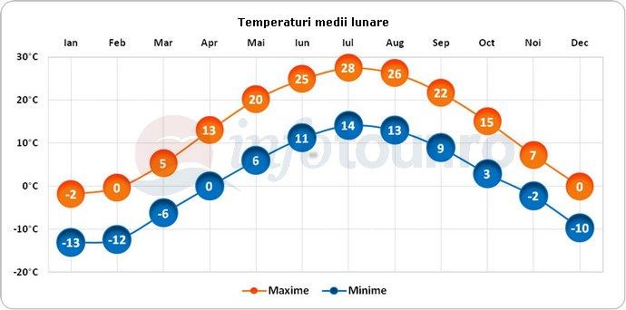 Temperaturi medii lunare in Hanover, America
