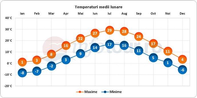 Temperaturi medii lunare in Hartford, America