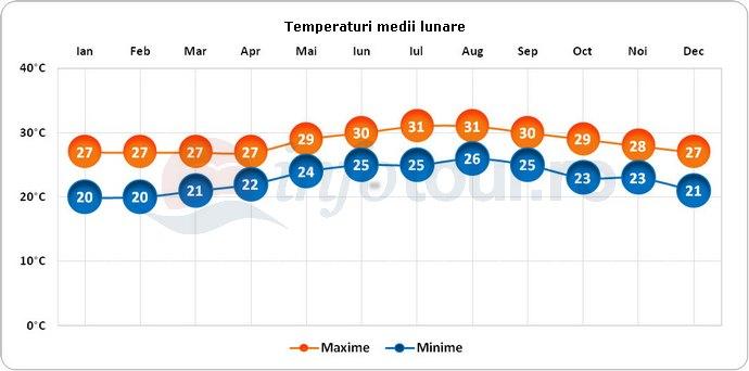 Temperaturi medii lunare in Holguin, Cuba