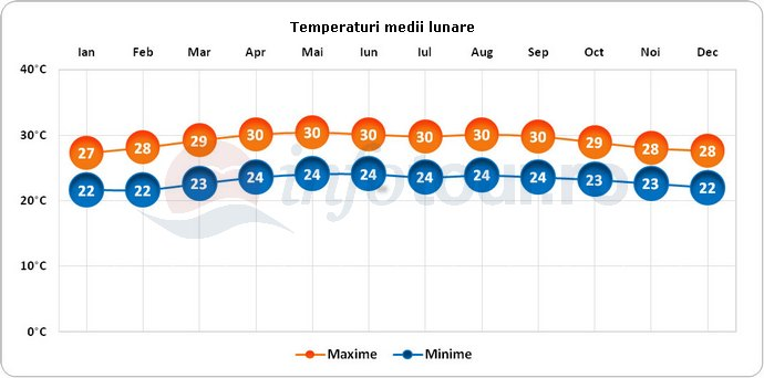 Temperaturi medii lunare in Honduras