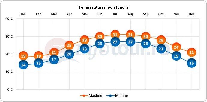 Temperaturi medii lunare in Hong Kong