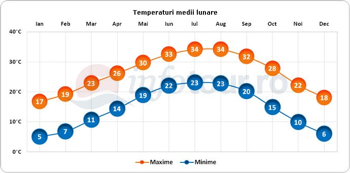 Temperaturi medii lunare in Houston, America