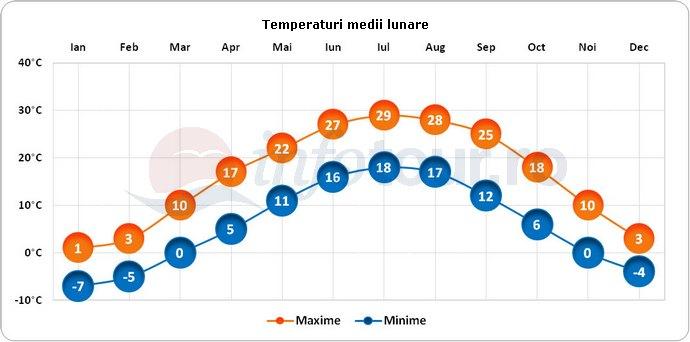 Temperaturi medii lunare in Indianapolis, America