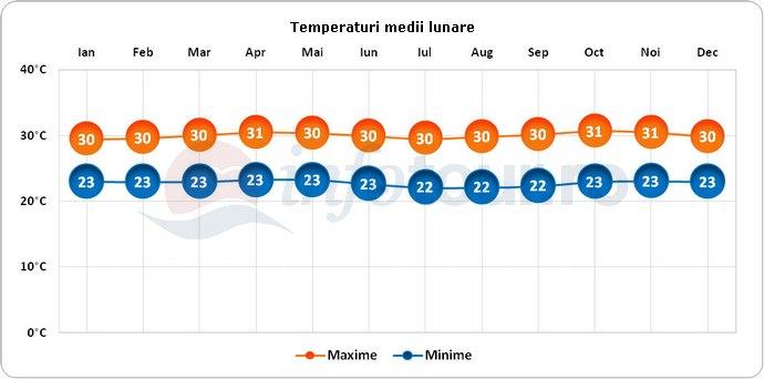 Temperaturi medii lunare in Indonezia