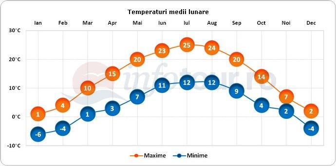 Temperaturi medii lunare in Innsbruck, Austria