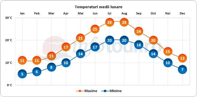 Temperaturi medii lunare in Insula Hvar, Croatia