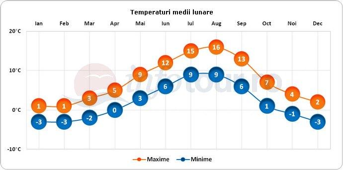 Temperaturi medii lunare in Insula Kodiak, America