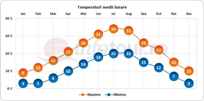 Temperaturi medii lunare in Insula Korcula, Croatia
