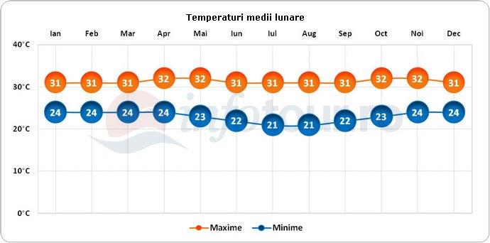 Temperaturi medii lunare in Insula Lombok, Indonezia