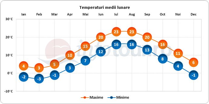 Temperaturi medii lunare in Insula Nantucket, America