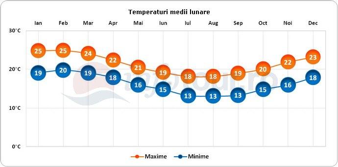 Temperaturi medii lunare in Insula Norfolk