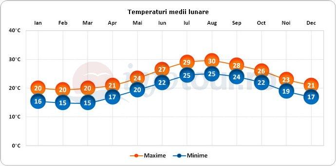 Temperaturi medii lunare in Insulele Bermude