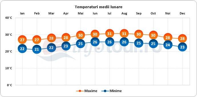 Temperaturi medii lunare in Insulele Cayman