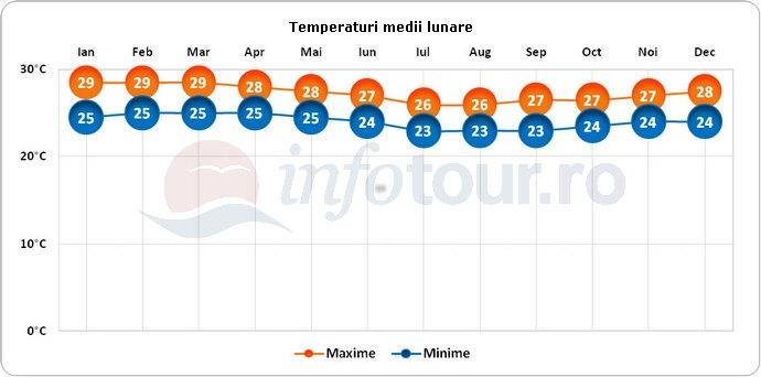 Temperaturi medii lunare in Insulele Cook