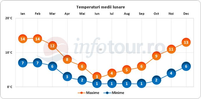 Temperaturi medii lunare in Insulele Falkland