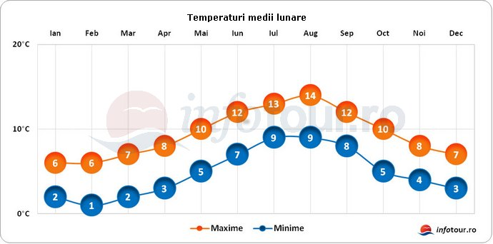 Temperaturi medii lunare in Insulele Feroe