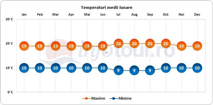 Temperaturi medii lunare in Insulele Galapagos, Ecuador