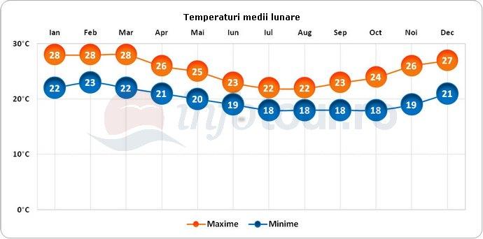 Temperaturi medii lunare in Insulele Pitcairn