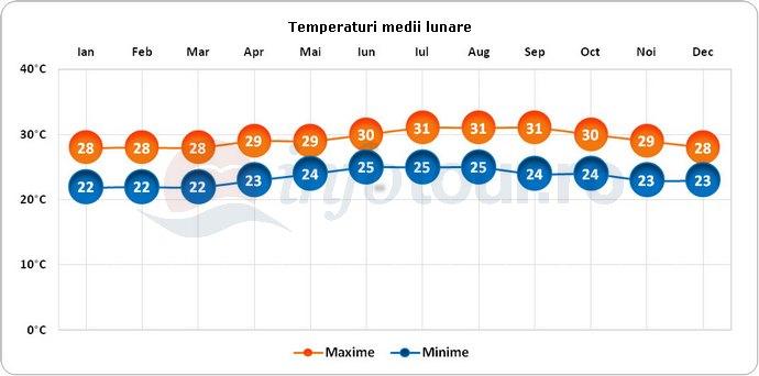 Temperaturi medii lunare in Insulele Virgine Britanice