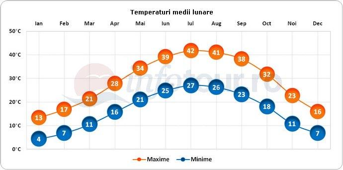 Temperaturi medii lunare in Irak