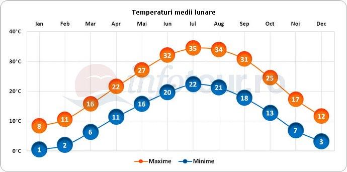 Temperaturi medii lunare in Iran