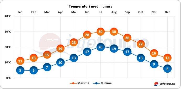 Temperaturi medii lunare in Italia