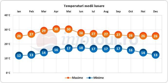 Temperaturi medii lunare in Ixtapa, Mexic