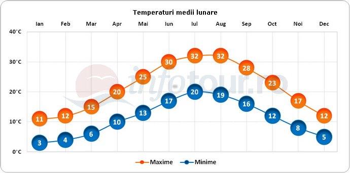 Temperaturi medii lunare in Izmir, Turcia