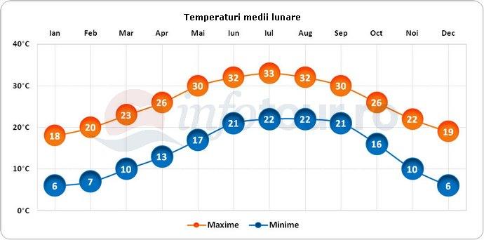 Temperaturi medii lunare in Jacksonville, America