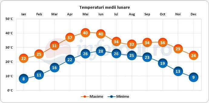 Temperaturi medii lunare in Jaipur, India