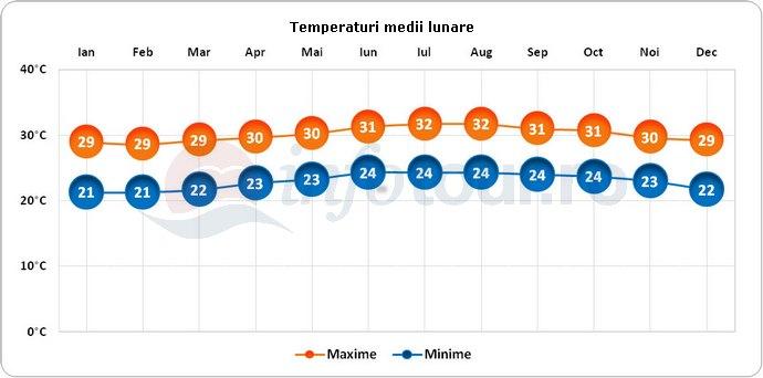 Temperaturi medii lunare in Jamaica