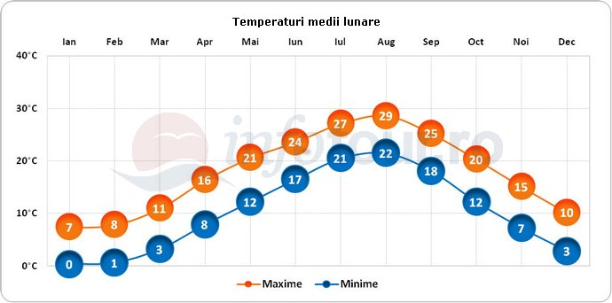 Temperaturi medii lunare in Japonia