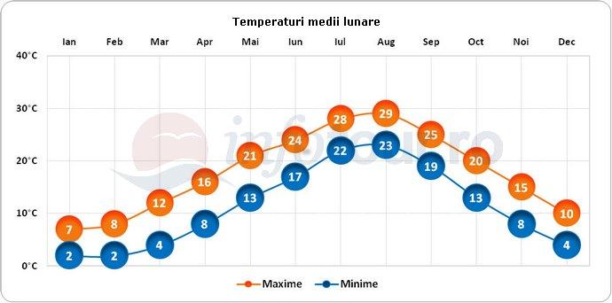 Temperaturi medii lunare in Jeju, Coreea de Sud