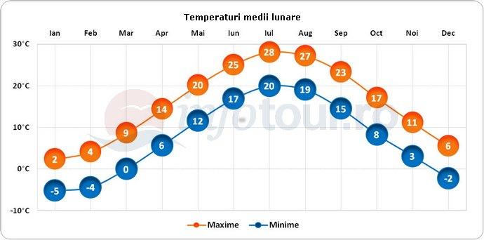 Temperaturi medii lunare in Jersey City, America
