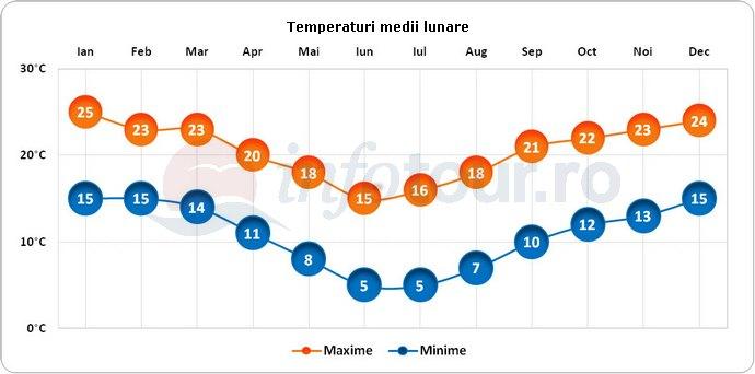 Temperaturi medii lunare in Johannesburg, Africa de Sud