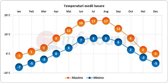 Temperaturi medii lunare in Juneau, America