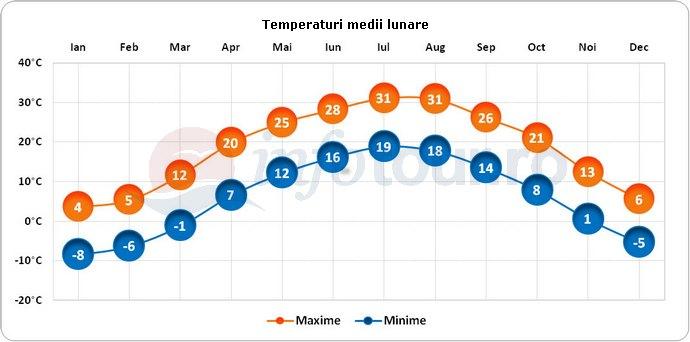 Temperaturi medii lunare in Kansas City, America