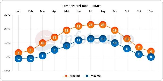 Temperaturi medii lunare in Karlsruhe, Germania