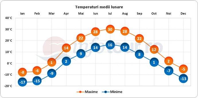 Temperaturi medii lunare in Kazahstan