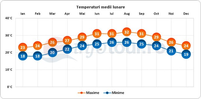 Temperaturi medii lunare in Key West, America